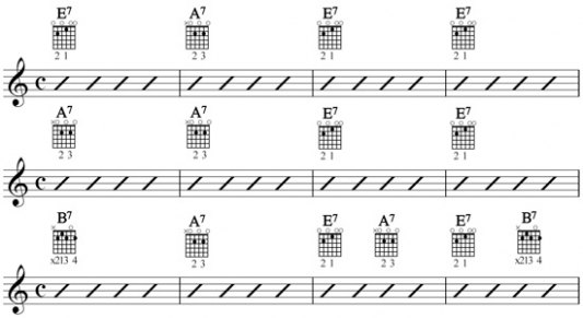 Guitar guitar chords e7 : Learning Blues Guitar & Its Fascinating History