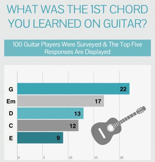 First Guitar Chord Learned - Guitar Chords - 1st Chords - Easy Guitar Chords