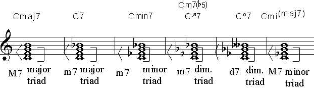 Learn How To Read Guitar Chord Chart Symbols
