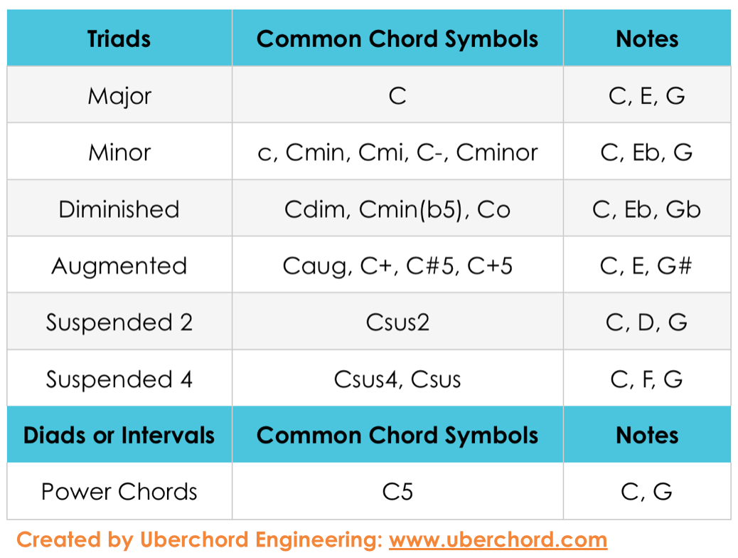 Learn how to read guitar chord chart symbols learn how to read guitar chord chart symbols hexwebz Gallery