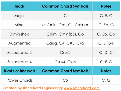 learn-how-to-read-guitar-chord-chart-symbols