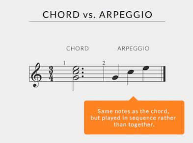 C Major Arpeggio - Guitar Arpeggio
