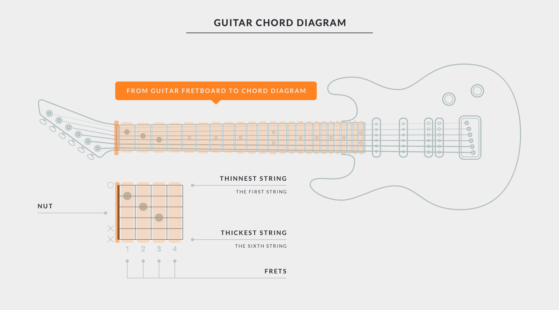 Get started with uberchord for beginners getting started with uberchord chord diagram explaining guitar fretboard and chord chart hexwebz Gallery