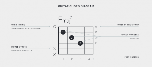 Getting Started with Uberchord - Chord Diagram Explaining Chord Chart Symbols