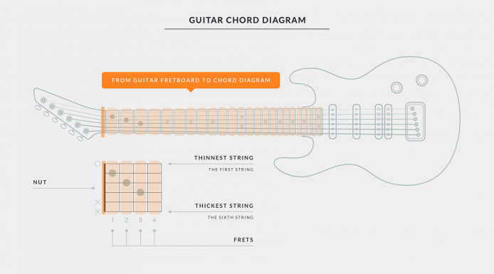 Getting Started with Uberchord - Chord Diagram Explaining Guitar Fretboard and Chord Chart
