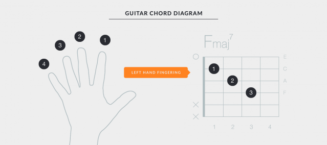 Getting Started with Uberchord - Chord Diagram Explaining Left Hand Fingering and Chord Chart