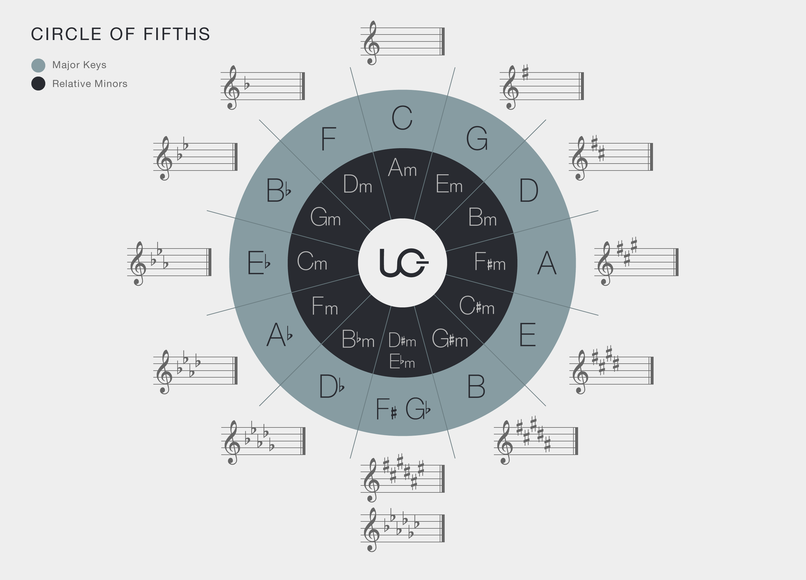 Understanding the Circle of Fifths and Why It's a Powerful Tool