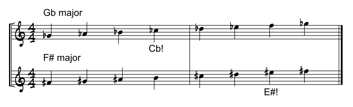 Gb F# major treble clef