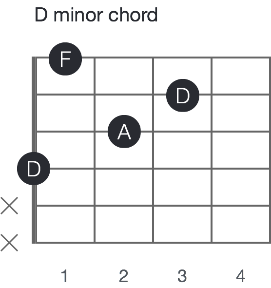 Beginner\'s Guide to Music Theory #3: Chords