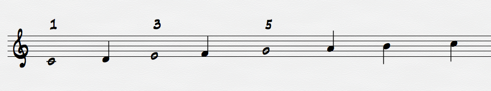 c major scale with triad notes highlighted and numbered