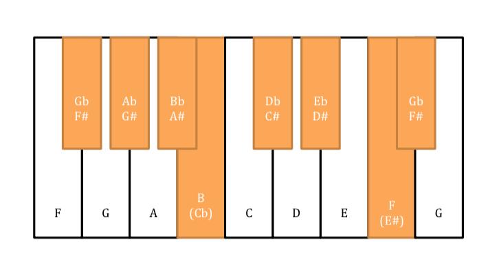 keyboard Gb F# major scale