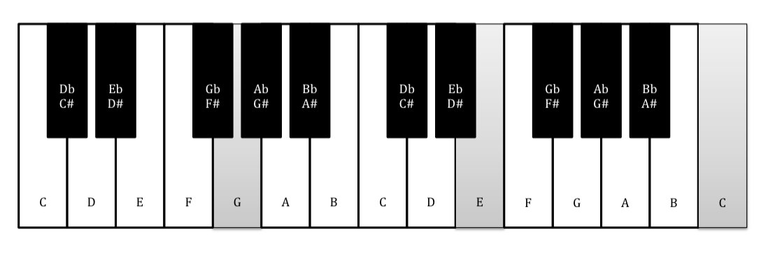 Beginners Guide To Music Theory 6 Chord Inversions