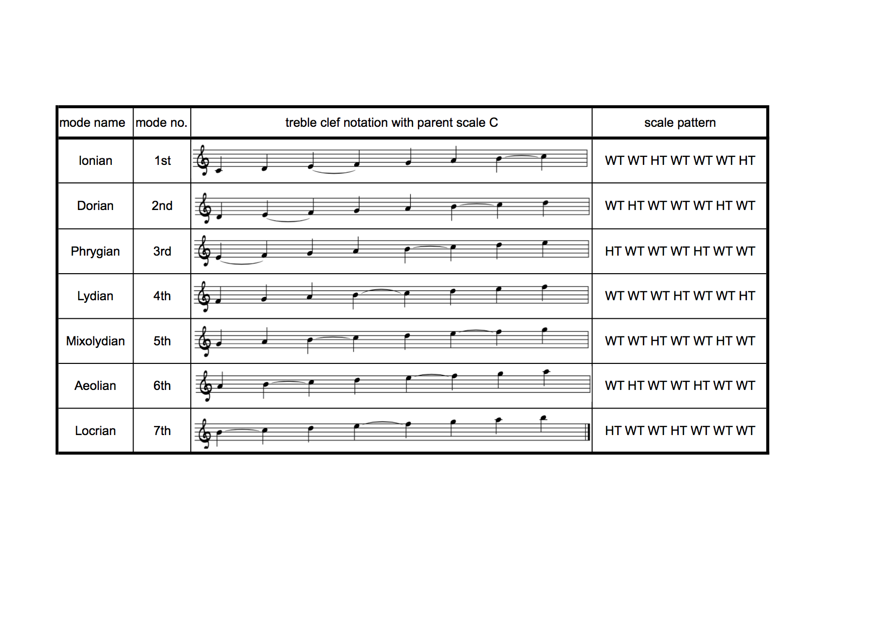 list of modes