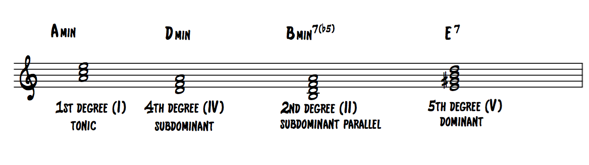 Chord-progressions-in-Minor-Keys