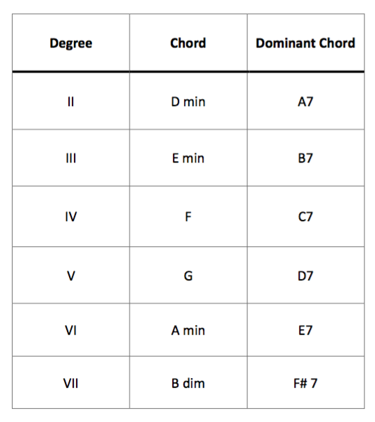 music-theory degrees and secondary dominants in C
