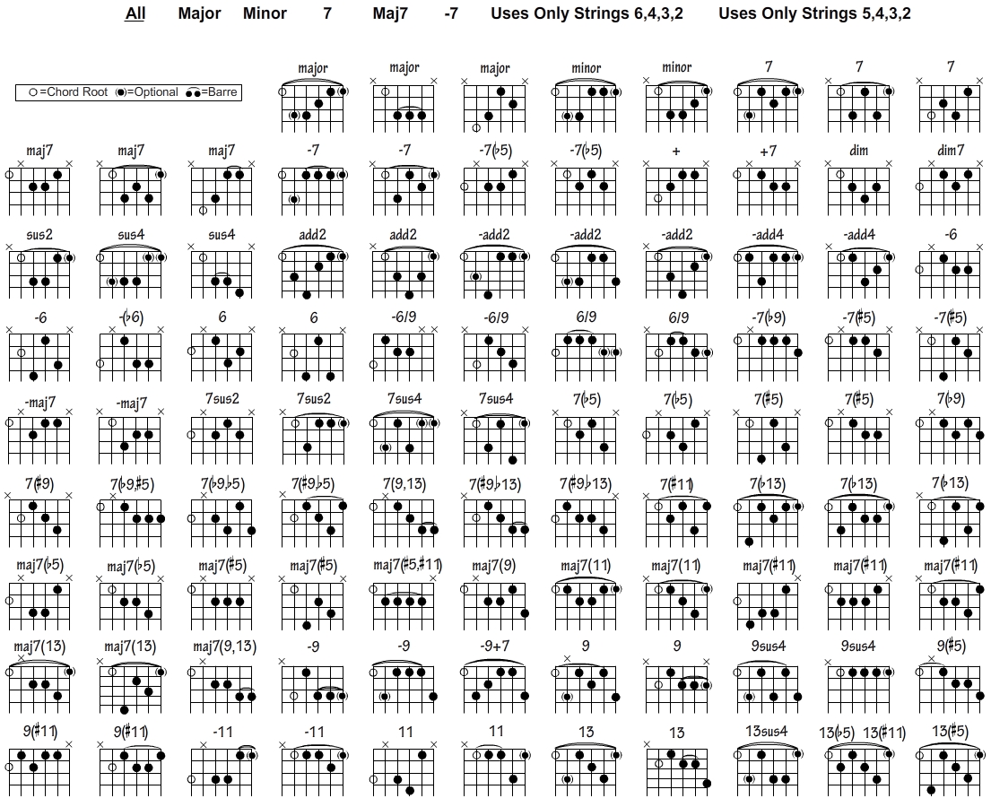 Learn As Many Different Chords Possible