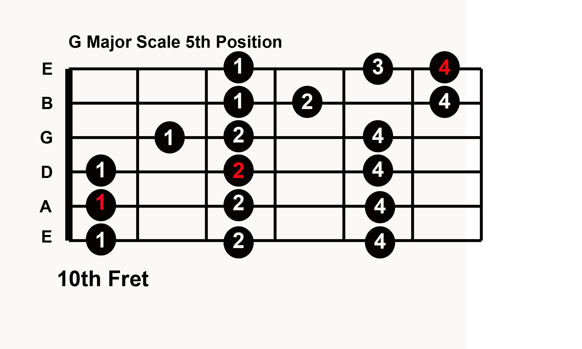 Guitar solo without learning notes with 5 major scale patterns click to expand major scale any key without learning notes 5 hexwebz Images