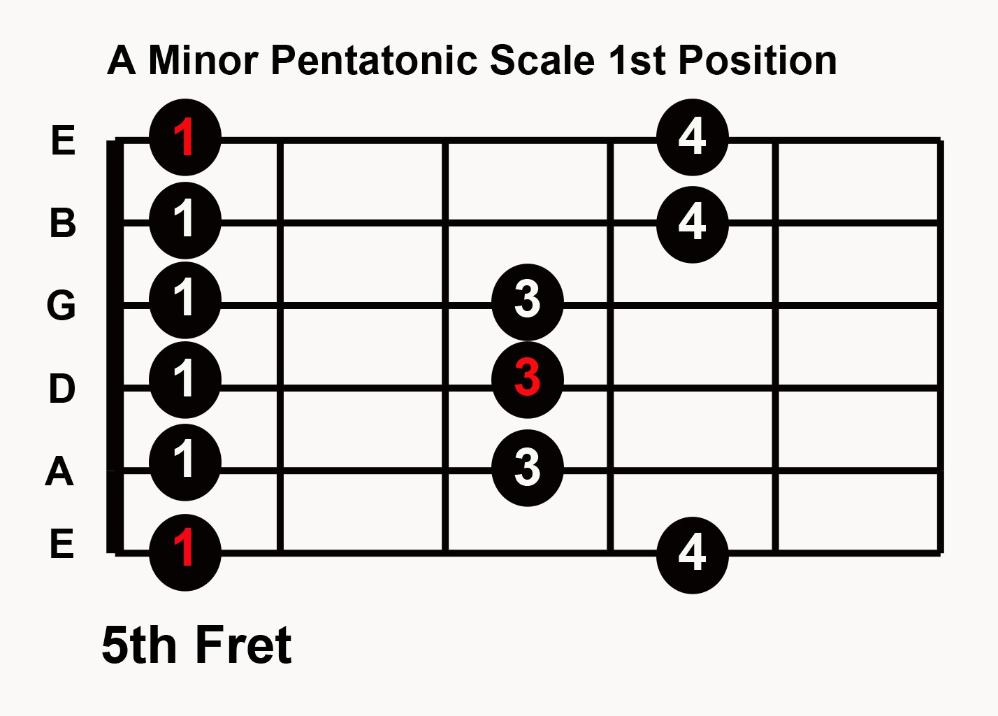 Pentatonic Guitar Scales : practice blues guitar in any key 5 pentatonic scale patterns ~ Hamham.info Haus und Dekorationen