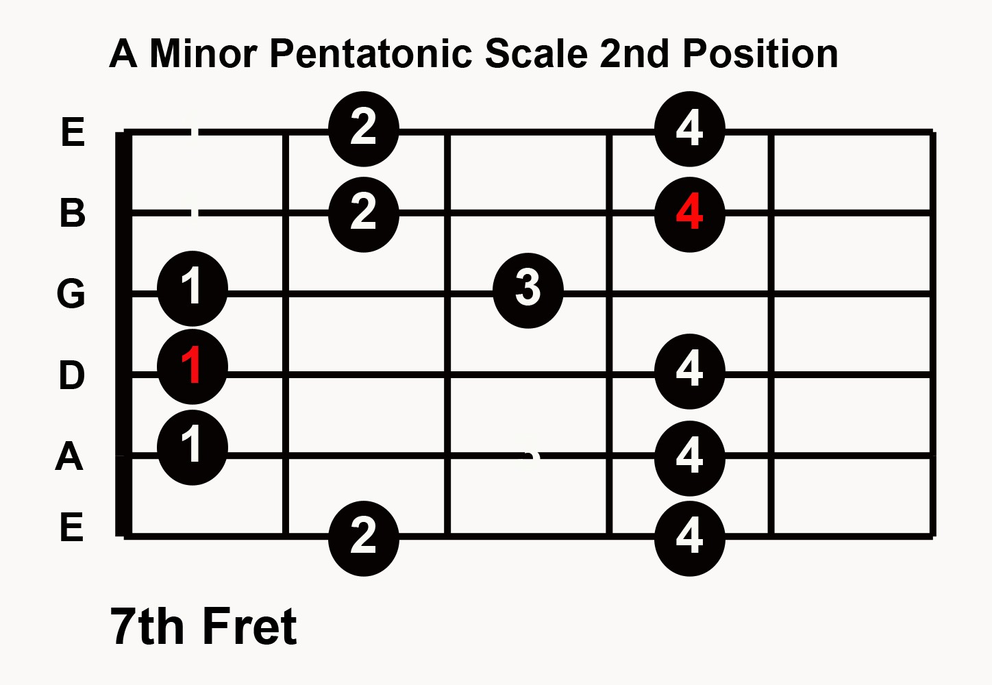 graphic about Guitar Pentatonic Scale Chart Printable called Educate Blues Guitar Inside of Any Solution: 5 Pentatonic Scale Behaviors