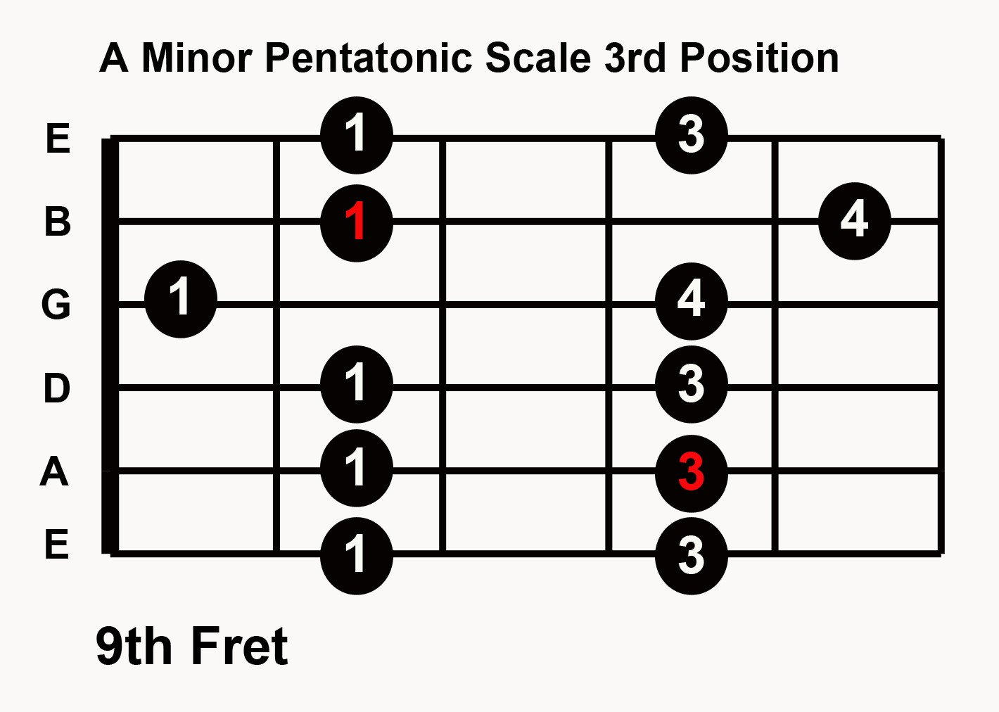 graphic relating to Printable Guitar Scales Chart known as Teach Blues Guitar Inside Any Primary: 5 Pentatonic Scale Routines