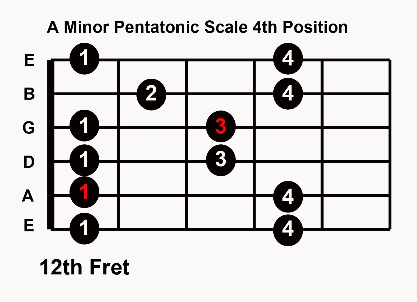 Practice blues guitar in any key 5 pentatonic scale patterns blues guitar in any key with 5 pentatonic hexwebz Image collections