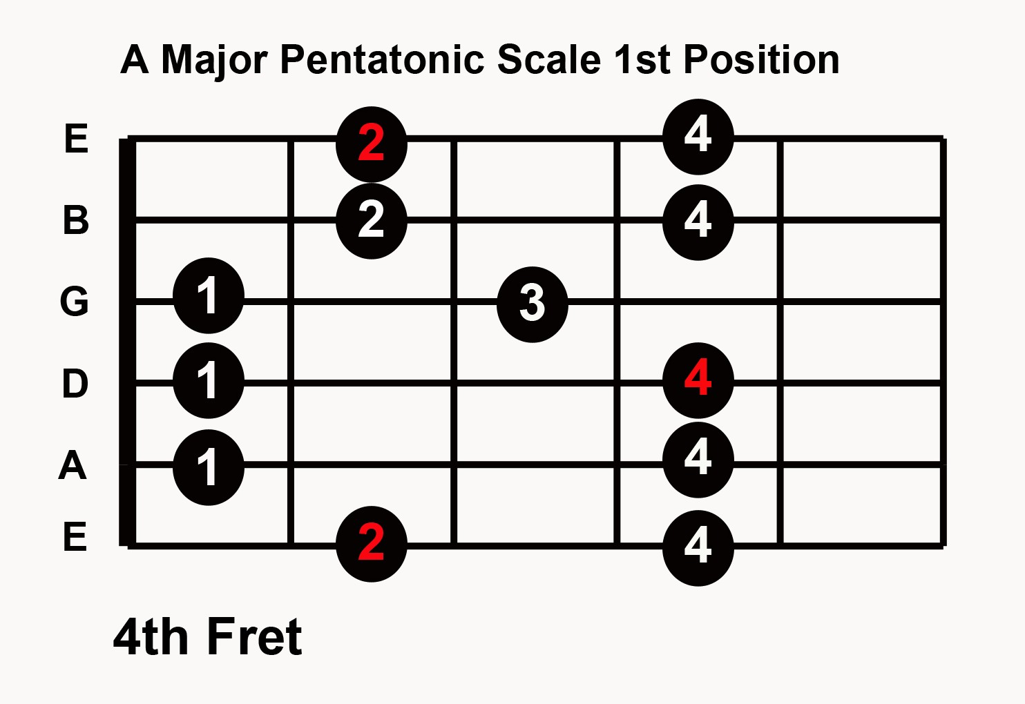 Play guitar solo in any key with 5 major pentatonic scale patterns however looking at these patterns they do a better job of illustrating how the different scale positions actually overlap the higher notes on each string hexwebz Images