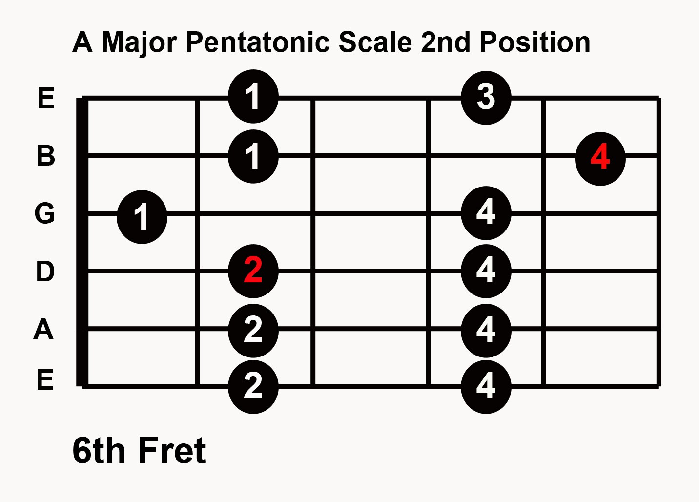 Pentatonic Guitar Scales : play guitar solo in any key with 5 major pentatonic scale patterns uberchord app ~ Hamham.info Haus und Dekorationen