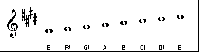 Guitar guitar chords in the key of e : E Chord on Guitar: Chord Shapes, Major Scale & Songs in the Key of E