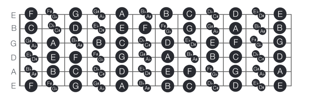 Guitar sharp chords chart