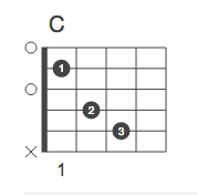 c-chord-on-guitar-history-chord-shapes-major-scale-songs