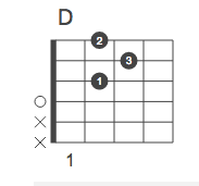 d-chord-on-guitar-history-chord-shapes-major-scale-songs