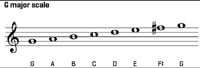 g-chord-on-guitar-chord-shapes-major-scale-songs-in-the-key-of-g