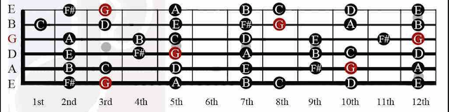G Chord on Guitar: History, Chord Shapes, Major Scale
