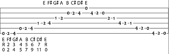 E Chord On Guitar Chord Shapes Major Scale Songs In The Key Of E