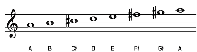 a-major-chord-on-guitar-chord-shapes-major-scale-songs-in-the-key-of-a