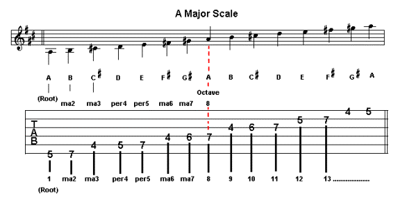 A Major Chord On Guitar Chord Shapes A Major Scale Songs