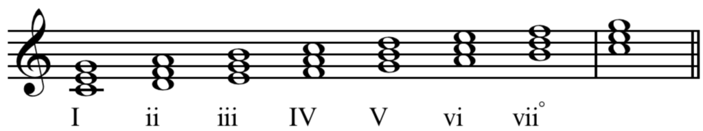 Learn To Play The Popular Ii V I Chord Progression Used In Many Jazz